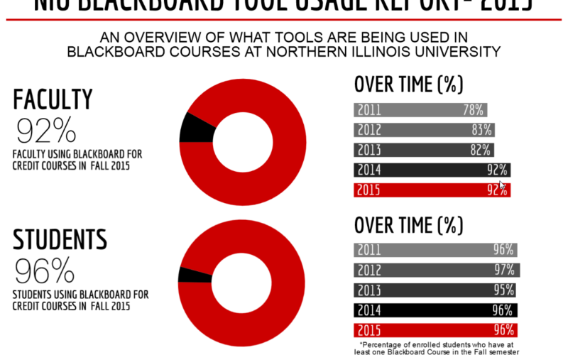Blackboard Tool Usage Report 2015 Image