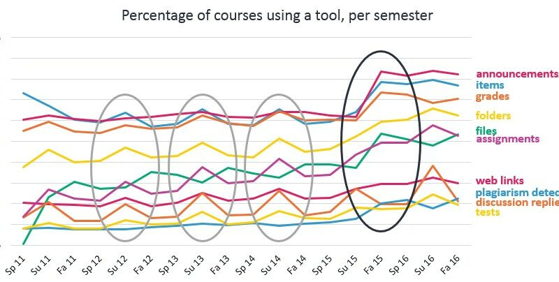 percentage of courses using a tool, per semester